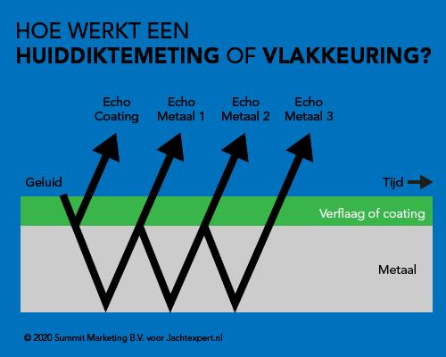 Hoe werkt een huiddiktemeting of vlakkeuring via Jachtexpert.nl
