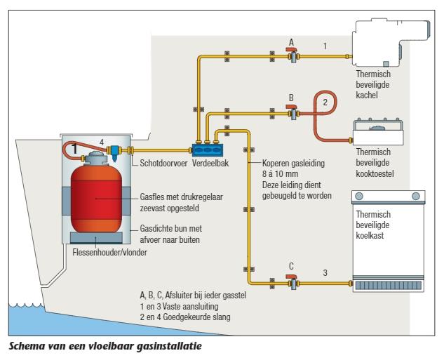 Schematische weergave gasinstallatie Jachtexpert HISWA expert