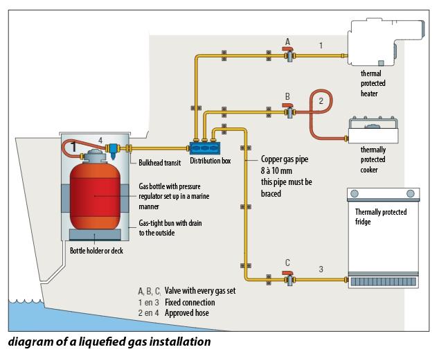 Diagram of liquefied gas installation