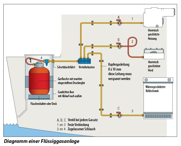 Diagram einer Flussiggasanlage